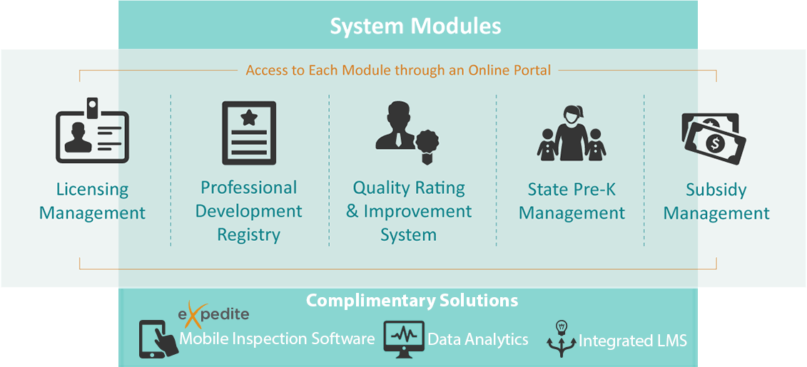 System Modules - get access to each module through and online portal. Licensing Management, Professional Development Registry, Quality Rating and Improvement System, State Pre-K Management, Subsidy Management.  Complimentary Solutions include eXpedite© Moblile Inspection Software and Data Analytics