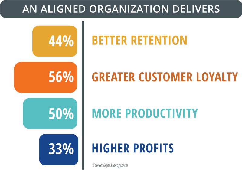 An aligned organization delivers: 44% better retention, 56% greater customer loyalty, 50% more productivity, 33% higher profits.