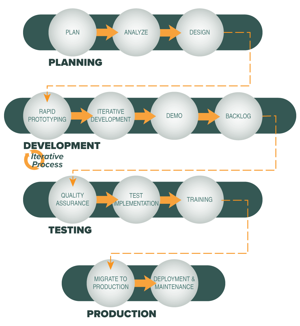 TCC Software Development Lifecycle: start of iteration, receive the requirememts, design the solution, build the solution, test and show the client, release, yes or no, go through the second round of the same process.